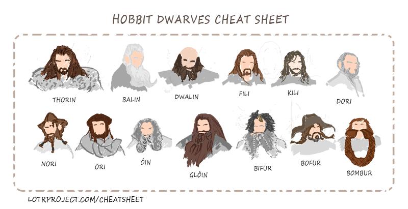 From IO9.http://io9.com/5967481/flow-chart-breaks-down-each-hobbit-dwarf-by-their-bizarro-beards