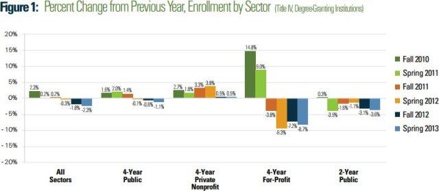 Enrollment 2010-2013
