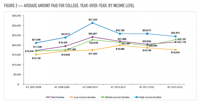 highered_familypayment_to2013