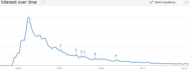 "Google Trends for ""podcasting"", 2005-2013"