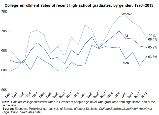 highschoolgradstocollege_gender_EPI