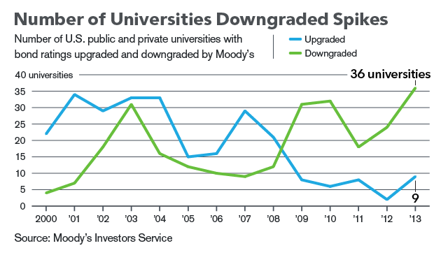 Number of universities receiving Moody's downgrades