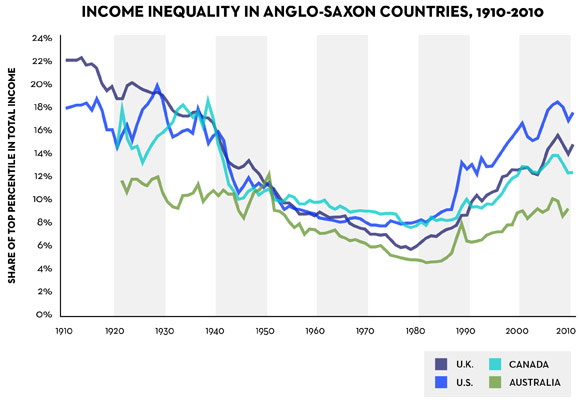 Income inequality 1910-2010