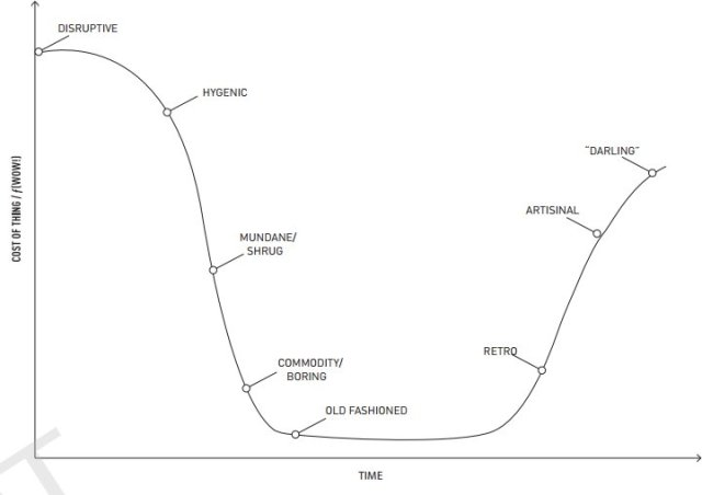 How our view of a product changes over time