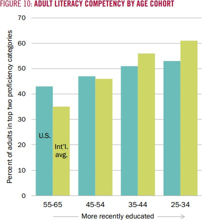 Literacy rates, US vs. other OECD nations