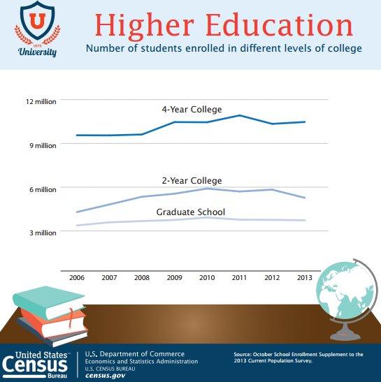 higher education enrollment, 2006-2013