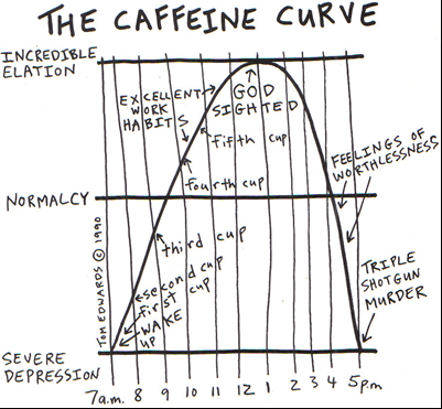 the caffeine curve, a cartoon