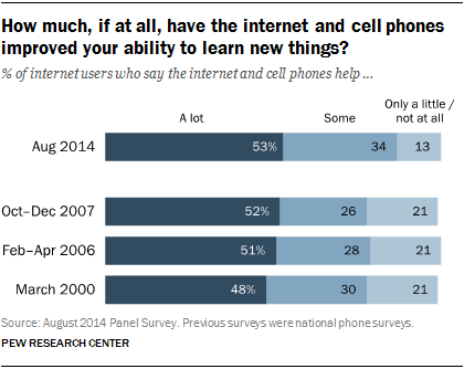 Pew Internet survey results on online knowledge