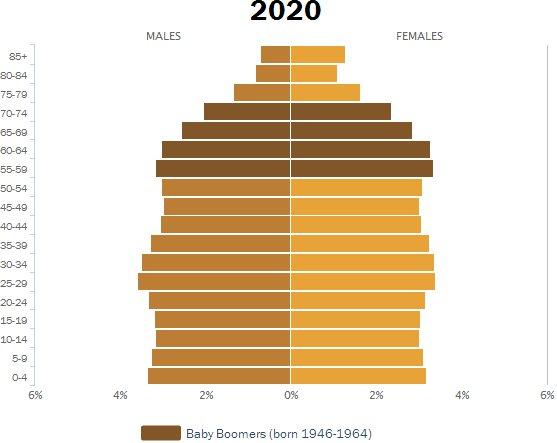demographics_Pew_2014_2020
