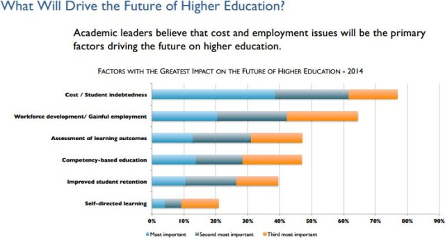 What will drive higher education?