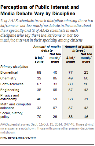 scientists' perception of public discussion of their field