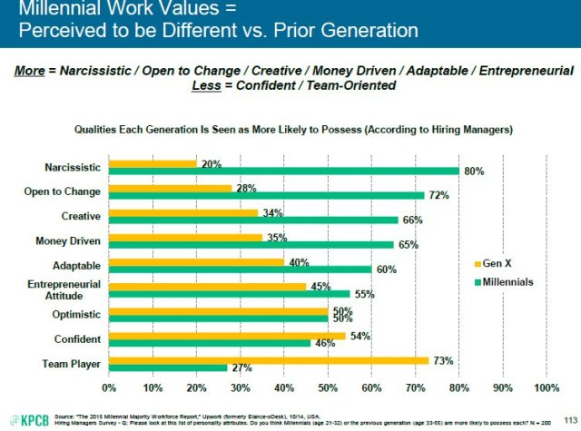 """Millennial Work Values = Perceived to be Different vs. Prior Generation"""