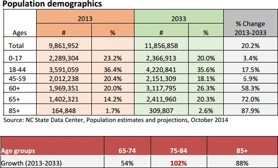 North Carolina population projection, 2013‐2033