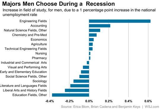 Majors Men Choose During a Recession