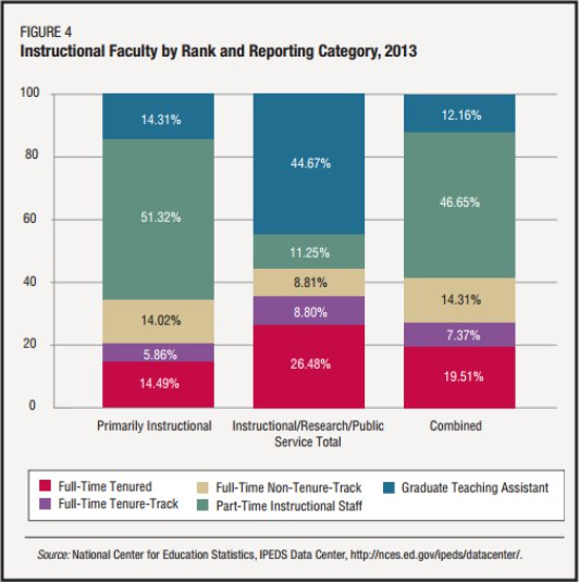 faculty: tenture track, grad students, and adjuncts in 2013_CFHE