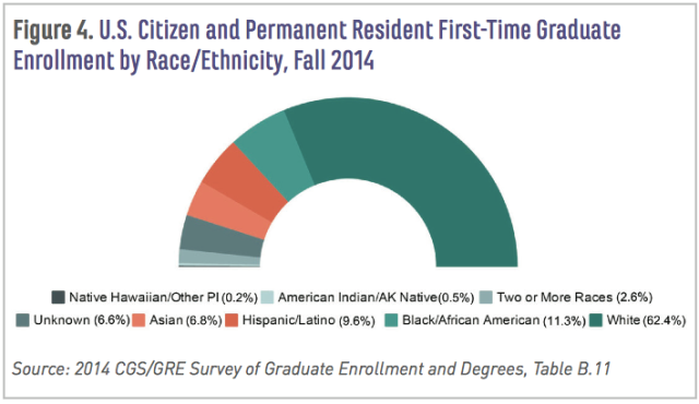 U.S. Citizen and Permanent Resident First-Time Graduate Enrollment by Race/Ethnicity, Fall 2014; CGS study