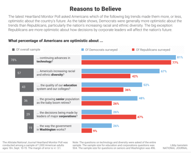 How Americans see certain trends, optimistically and pessimistically