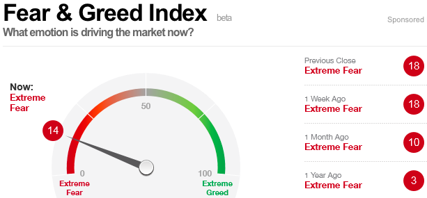 CNN: Fear and Green Index