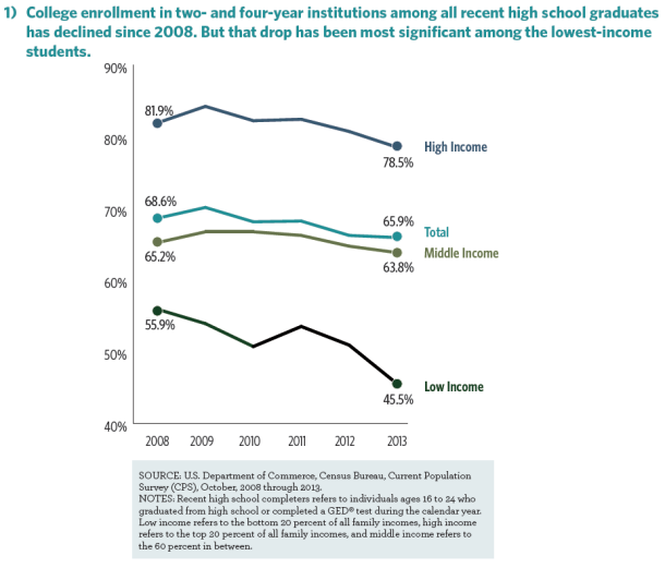 High school grads going to college, 2008-2013