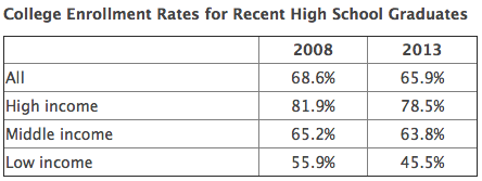 High school grads heading to college 2008-2013, IHE summary of ACE findings