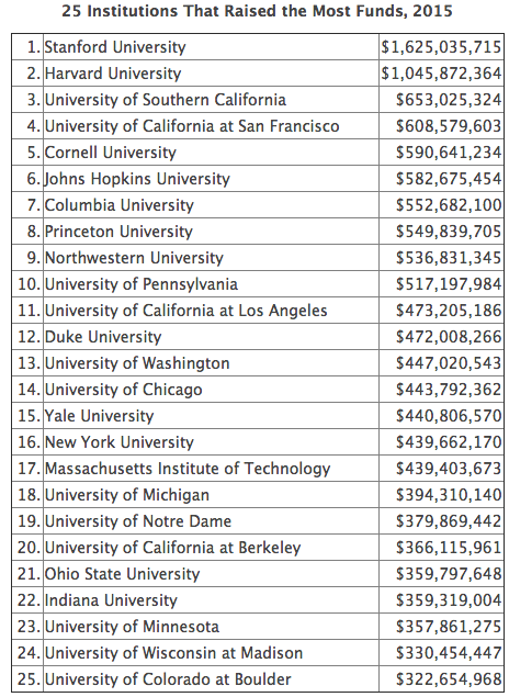 """""""25 Institutions That Raised the Most Funds, 2015"""""""
