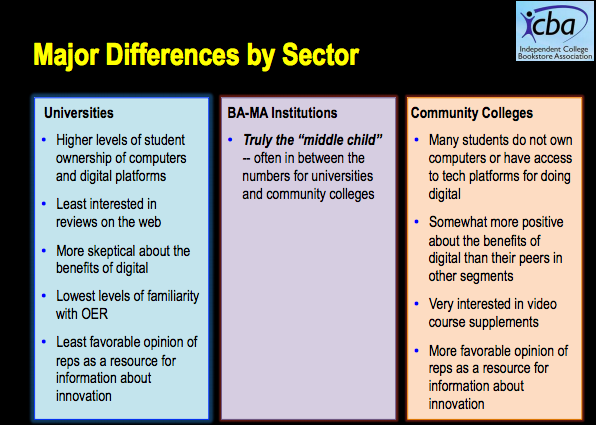 institutions and their attitudes towards digital materials