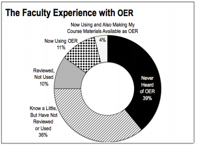 faculty on OER