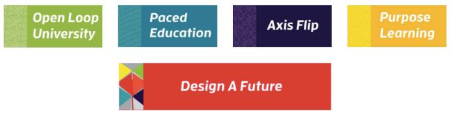 Stanford's future university scenarios