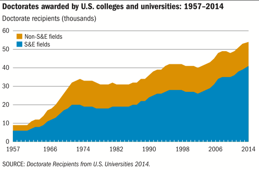 PhDs by science and non-science