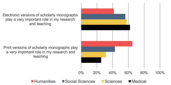 Faculty preferences for digital and print monographs