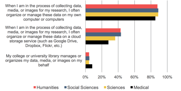 Faculty research material management approaches