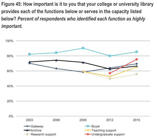faculty perceptions of libraries