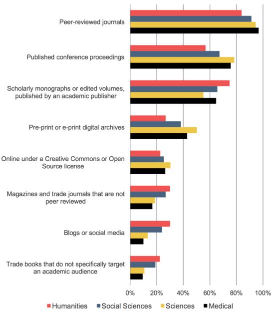 faculty preferences for publication venue