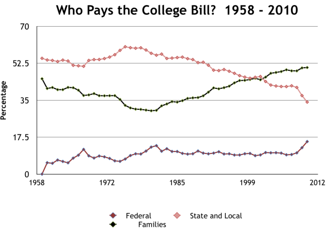Who pays the college bill? by Robert Archibald.