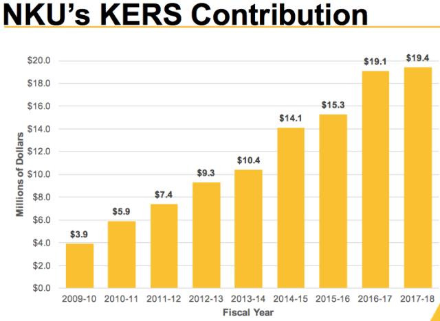 NKU's KERS Contribution, year by year
