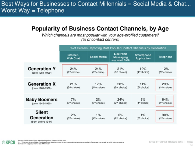 Business contact channels - Meeker