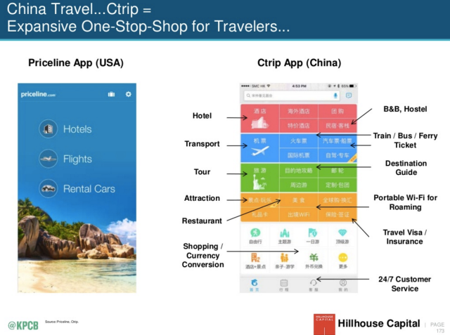Chinese vs USA mobile interfaces