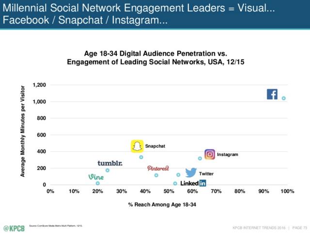 social media platform penetration-Meeker