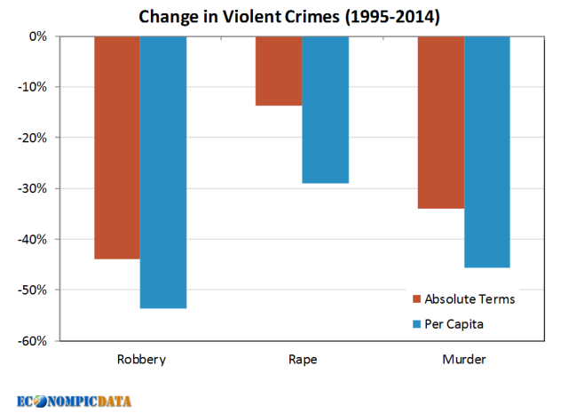 crime rates 1990s-2014