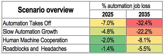 automation and job loss to 2035_Foresight Alliance