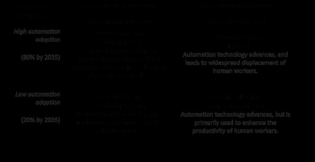 scenarios matrix: technological innovation and automation adoption