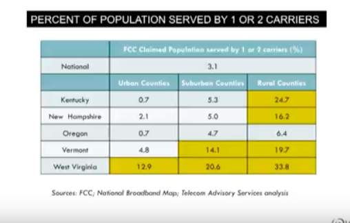 broadband providers by rural and urban location