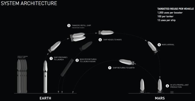 mars-mission-musk-plan