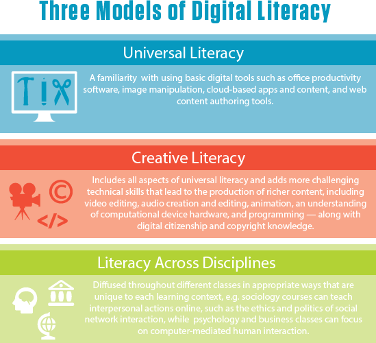 3 digital literacy models