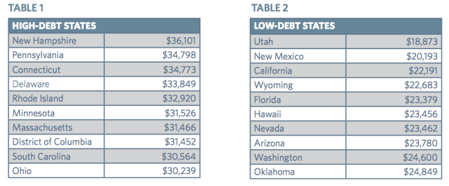 Highest and lowest debt-holding state populations