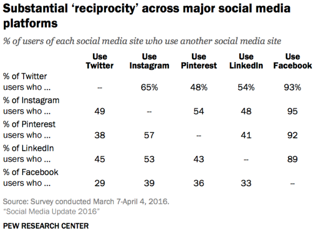 Using multiple social media platforms, Pew 2016