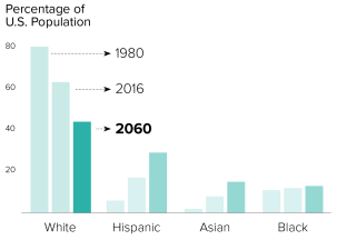 politico_racial-changes-percent-bar-graph