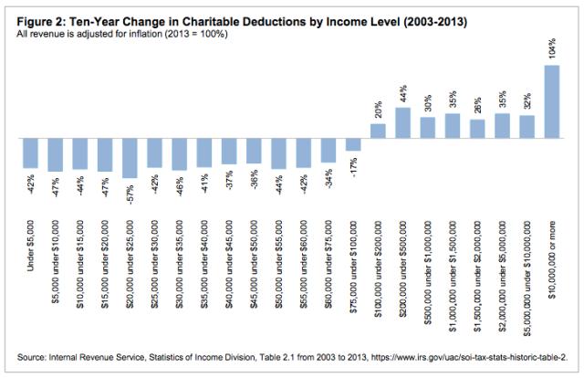 charitable-giving-2003-2013