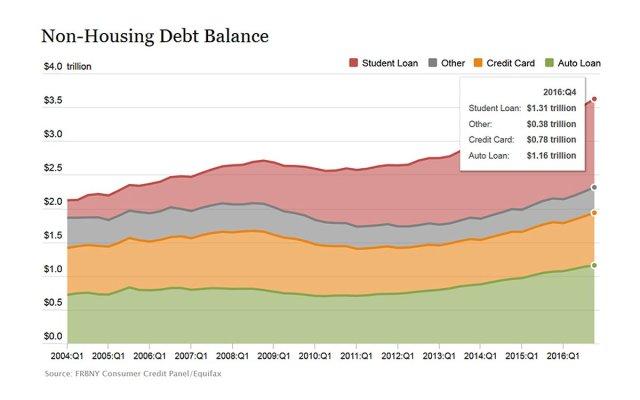 American consumer debt, 2004-2016