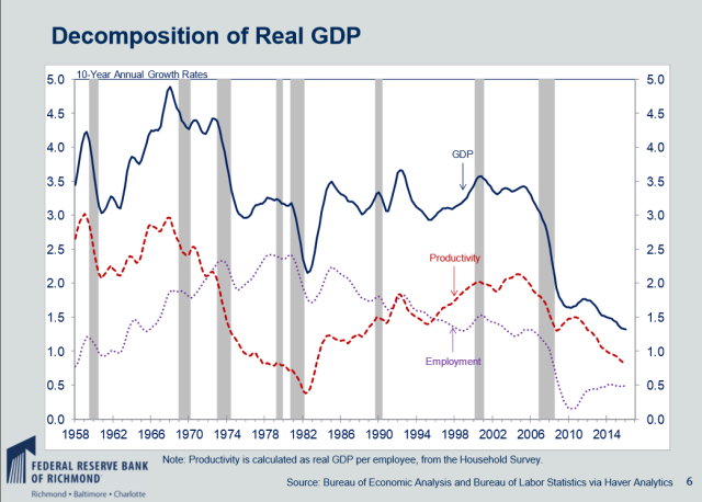 US GDP and productivity, 1958-2014